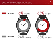 watches industry